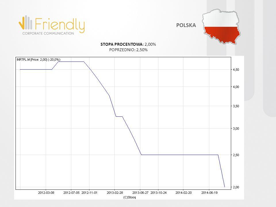 POLSKA STOPA PROCENTOWA: 2,00% POPRZEDNIO: 2,50%