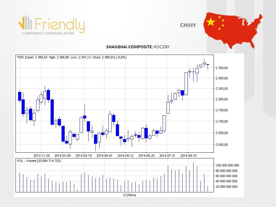SHANGHAI COMPOSITE: ROCZNY CHINY