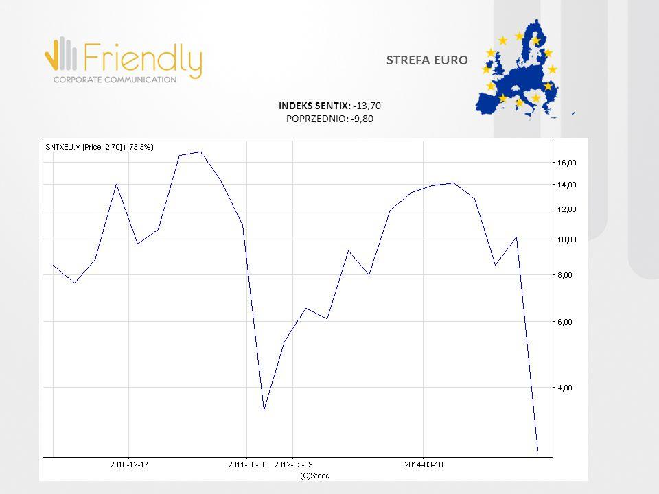 INDEKS SENTIX: -13,70 POPRZEDNIO: -9,80 STREFA EURO