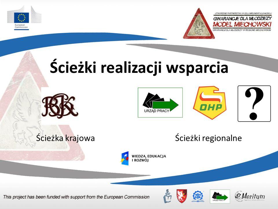 Ścieżki realizacji wsparcia Ścieżka krajowaŚcieżki regionalne