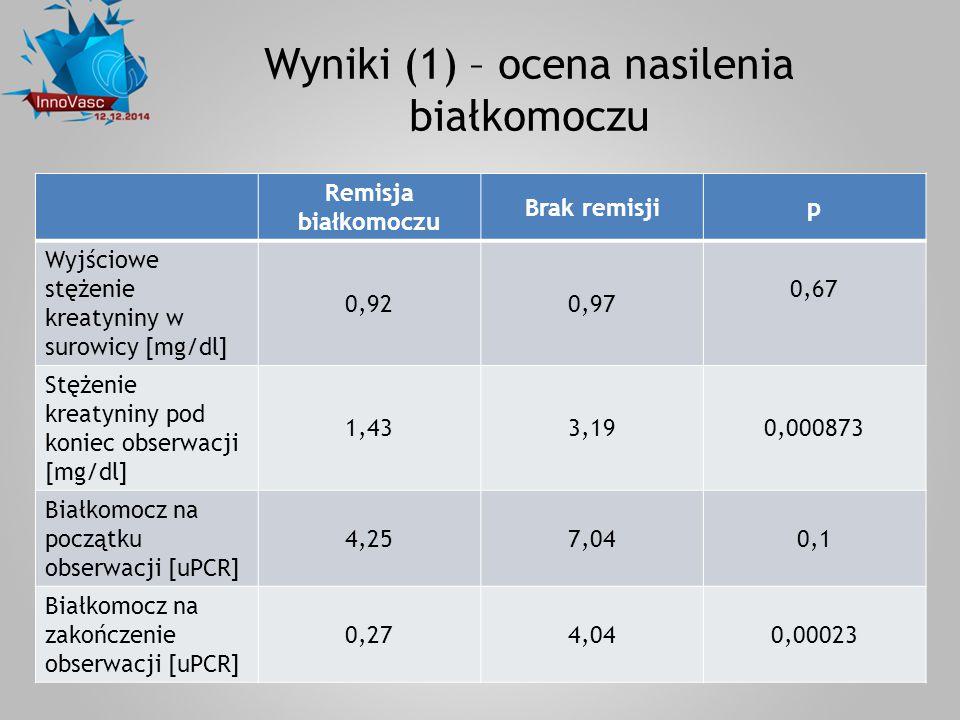 Wyniki (1) – ocena nasilenia białkomoczu Remisja białkomoczu Brak remisjip Wyjściowe stężenie kreatyniny w surowicy [mg/dl] 0,920,97 0,67 Stężenie kre