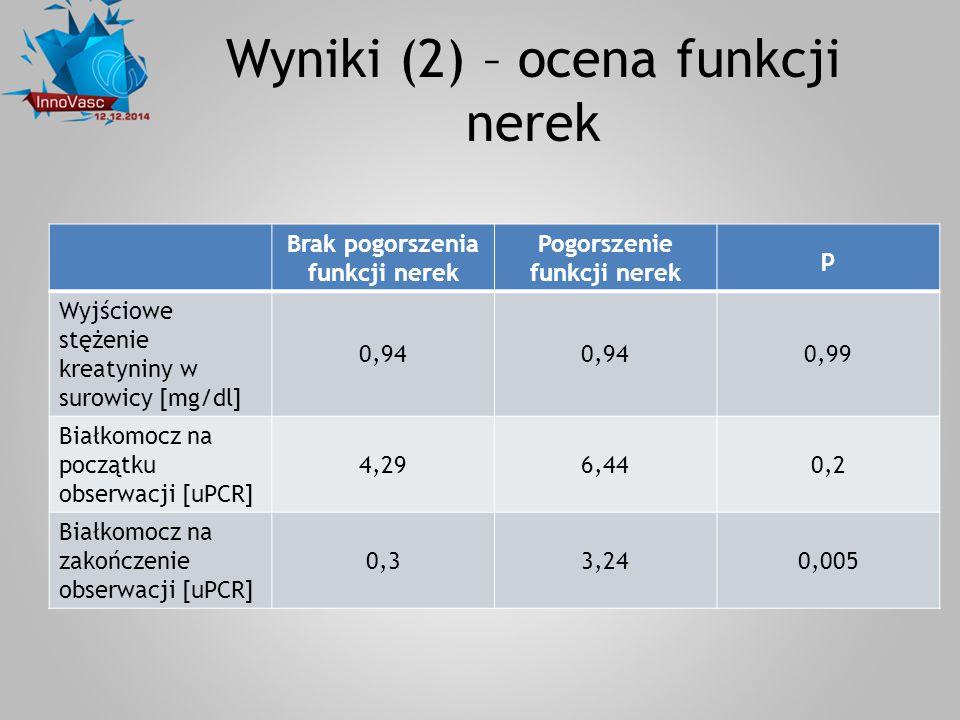 Wyniki (2) – ocena funkcji nerek Brak pogorszenia funkcji nerek Pogorszenie funkcji nerek p Wyjściowe stężenie kreatyniny w surowicy [mg/dl] 0,94 0,99