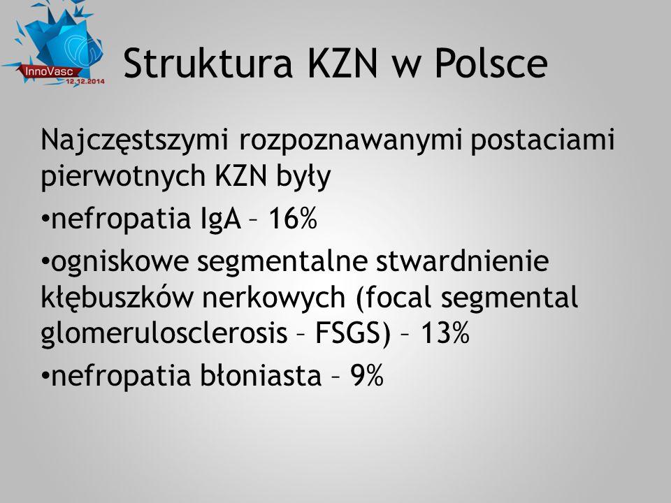Struktura KZN w Polsce Najczęstszymi rozpoznawanymi postaciami pierwotnych KZN były nefropatia IgA – 16% ogniskowe segmentalne stwardnienie kłębuszków