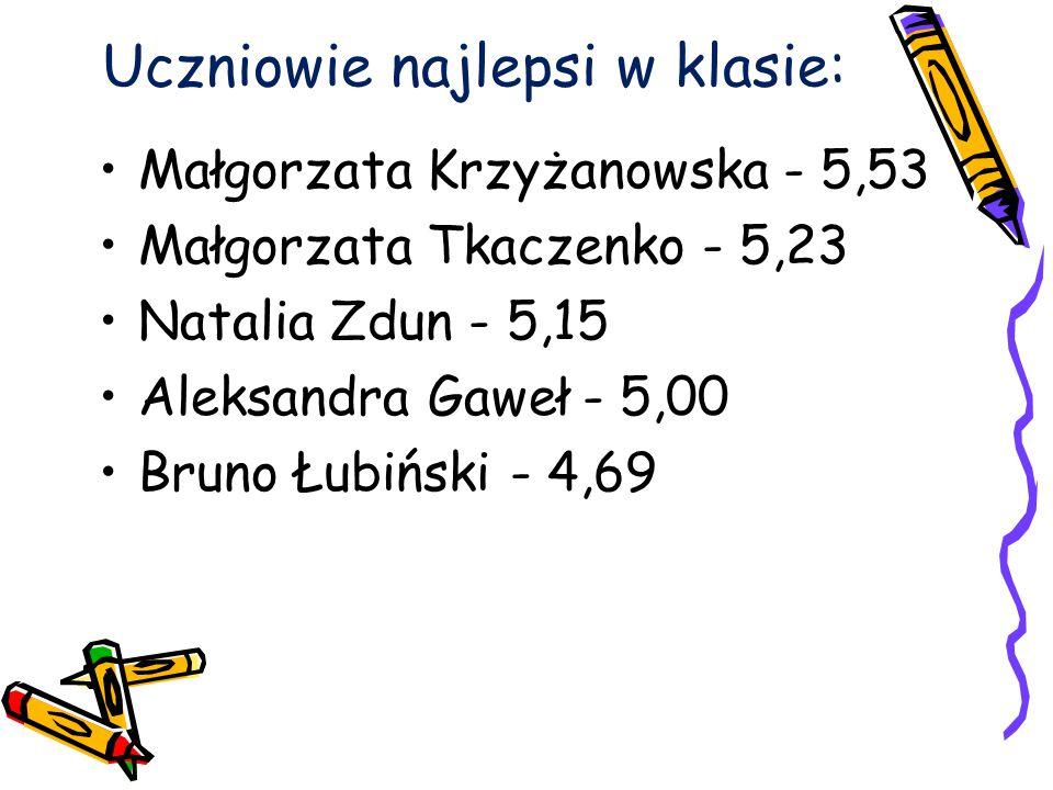 Uczniowie najlepsi w klasie: Małgorzata Krzyżanowska - 5,53 Małgorzata Tkaczenko - 5,23 Natalia Zdun - 5,15 Aleksandra Gaweł - 5,00 Bruno Łubiński - 4