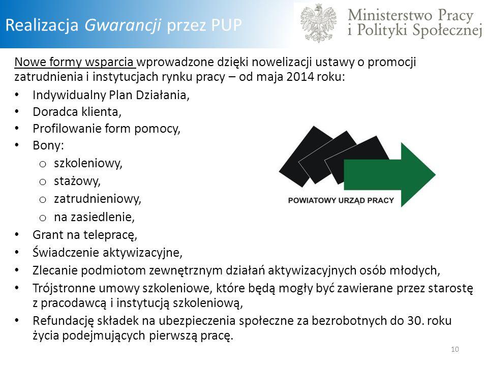 Realizacja Gwarancji przez PUP Nowe formy wsparcia wprowadzone dzięki nowelizacji ustawy o promocji zatrudnienia i instytucjach rynku pracy – od maja