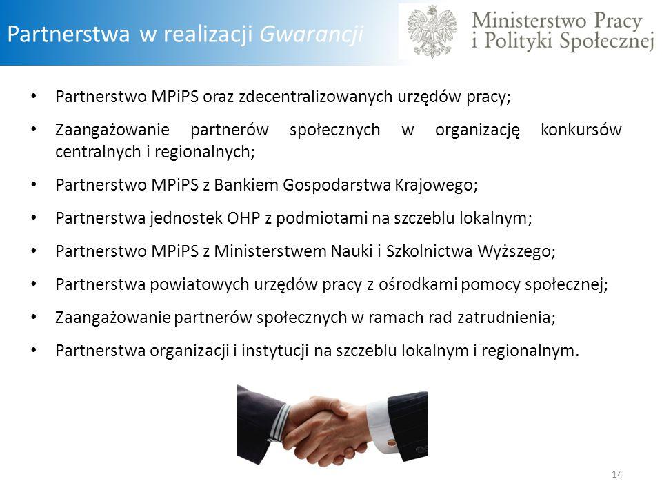 Partnerstwa w realizacji Gwarancji Partnerstwo MPiPS oraz zdecentralizowanych urzędów pracy; Zaangażowanie partnerów społecznych w organizację konkurs