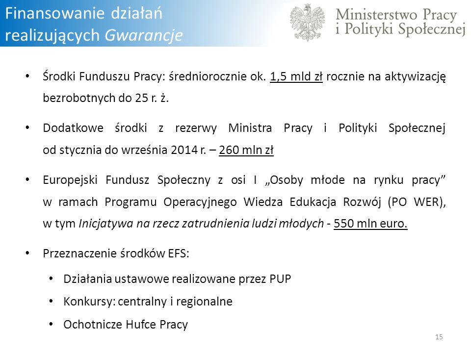 Finansowanie działań realizujących Gwarancje Środki Funduszu Pracy: średniorocznie ok. 1,5 mld zł rocznie na aktywizację bezrobotnych do 25 r. ż. Doda