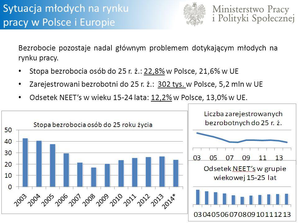 Sytuacja młodych na rynku pracy w Polsce i Europie Bezrobocie pozostaje nadal głównym problemem dotykającym młodych na rynku pracy. Stopa bezrobocia o
