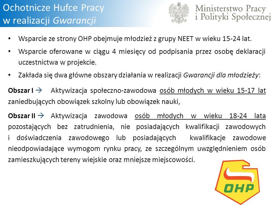 Ochotnicze Hufce Pracy w realizacji Gwarancji Wsparcie ze strony OHP obejmuje młodzież z grupy NEET w wieku 15-24 lat. Wsparcie oferowane w ciągu 4 mi