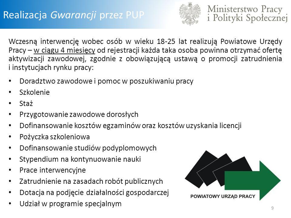 Realizacja Gwarancji przez PUP Wczesną interwencję wobec osób w wieku 18-25 lat realizują Powiatowe Urzędy Pracy – w ciągu 4 miesięcy od rejestracji k
