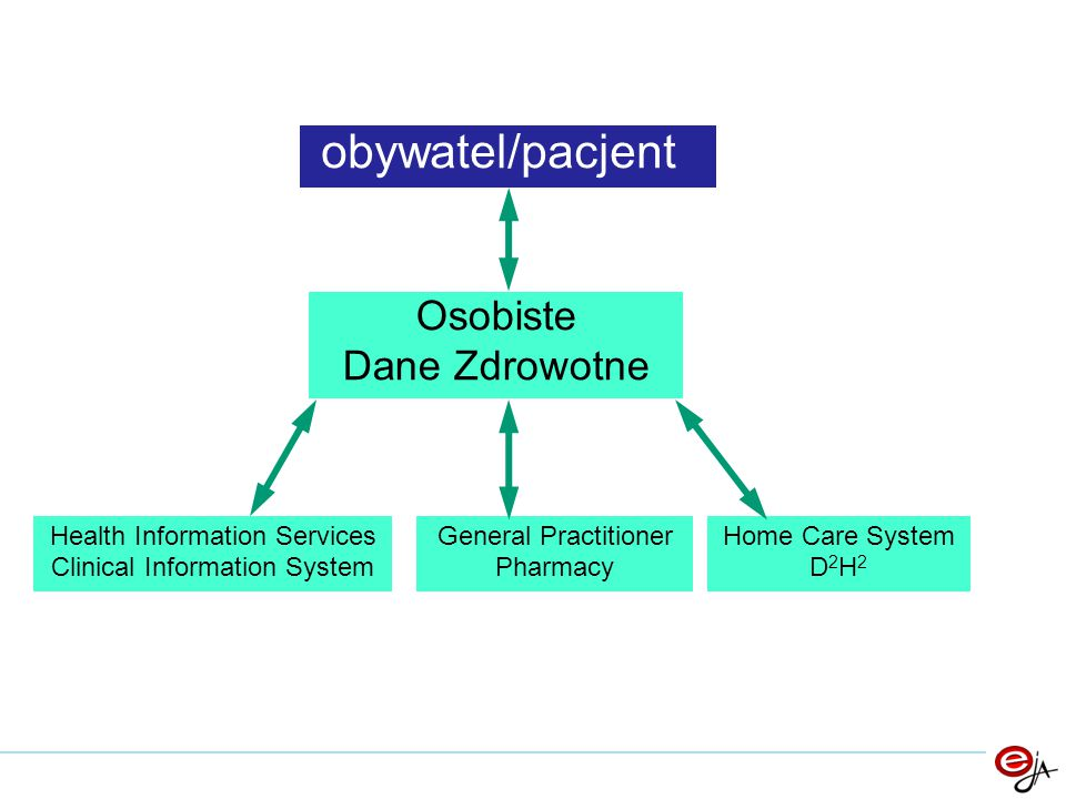 obywatel/pacjent Osobiste Dane Zdrowotne Health Information Services Clinical Information System General Practitioner Pharmacy Home Care System D 2 H 2