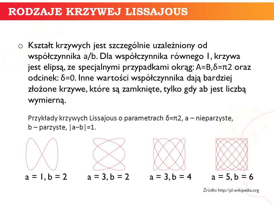 o Kształt krzywych jest szczególnie uzależniony od współczynnika a/b. Dla współczynnika równego 1, krzywa jest elipsą, ze specjalnymi przypadkami okrą