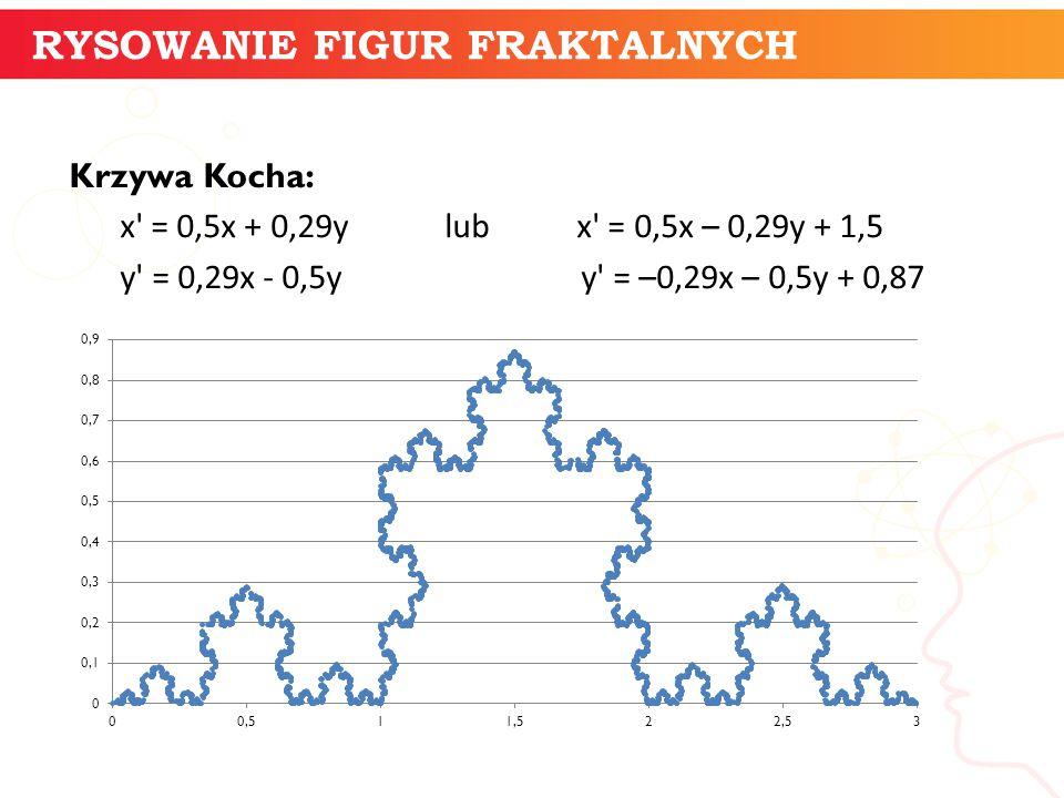 Krzywa Kocha: x' = 0,5x + 0,29y lub x' = 0,5x – 0,29y + 1,5 y' = 0,29x - 0,5y y' = –0,29x – 0,5y + 0,87 informatyka + 7 RYSOWANIE FIGUR FRAKTALNYCH