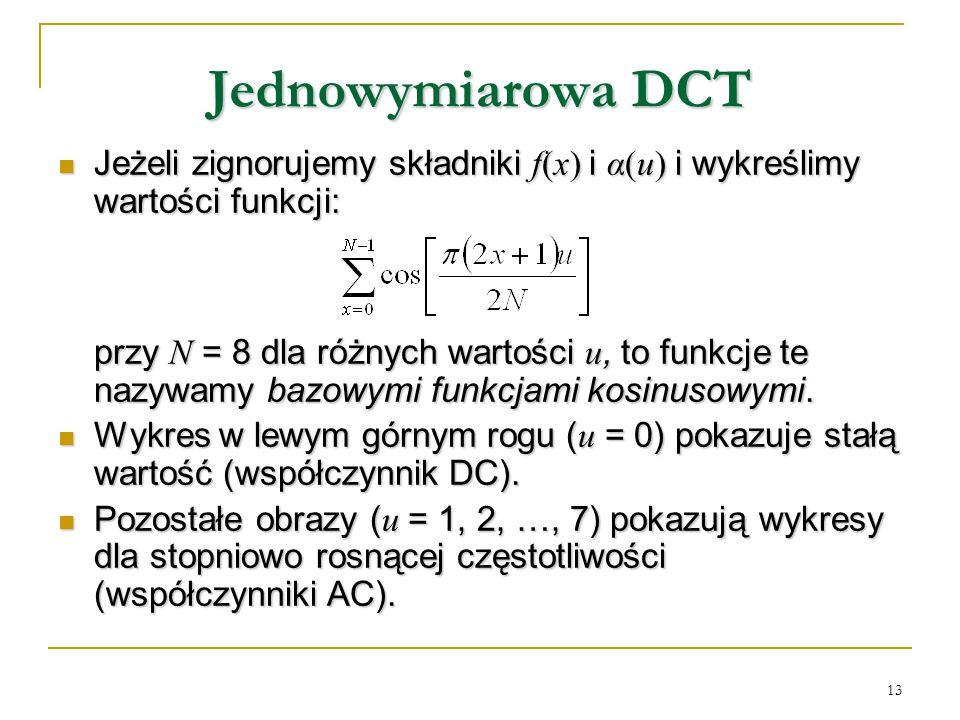 13 Jednowymiarowa DCT Jeżeli zignorujemy składniki f(x) i α(u) i wykreślimy wartości funkcji: Jeżeli zignorujemy składniki f(x) i α(u) i wykreślimy wa