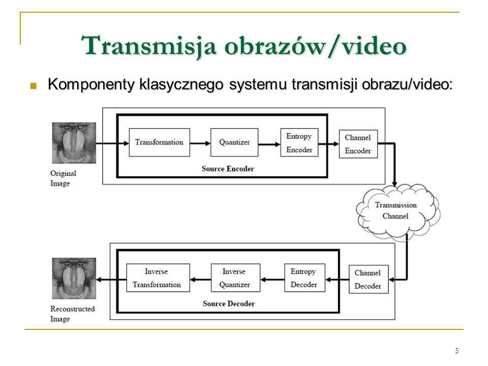 5 Transmisja obrazów/video Komponenty klasycznego systemu transmisji obrazu/video Komponenty klasycznego systemu transmisji obrazu/video: