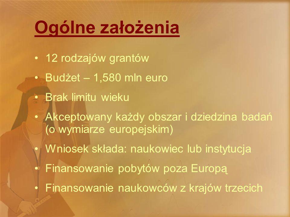 Ogólne założenia 12 rodzajów grantów Budżet – 1,580 mln euro Brak limitu wieku Akceptowany każdy obszar i dziedzina badań (o wymiarze europejskim) Wniosek składa: naukowiec lub instytucja Finansowanie pobytów poza Europą Finansowanie naukowców z krajów trzecich