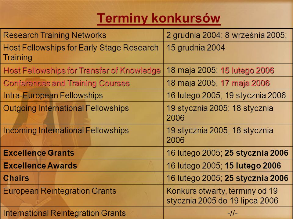 Terminy konkursów Research Training Networks2 grudnia 2004; 8 września 2005; Host Fellowships for Early Stage Research Training 15 grudnia 2004 Host Fellowships for Transfer of Knowledge 15 lutego 2006 18 maja 2005; 15 lutego 2006 Conferences and Training Courses 17 maja 2006 18 maja 2005, 17 maja 2006 Intra-European Fellowships16 lutego 2005; 19 stycznia 2006 Outgoing International Fellowships19 stycznia 2005; 18 stycznia 2006 Incoming International Fellowships19 stycznia 2005; 18 stycznia 2006 Excellence Grants16 lutego 2005; 25 stycznia 2006 Excellence Awards16 lutego 2005; 15 lutego 2006 Chairs16 lutego 2005; 25 stycznia 2006 European Reintegration GrantsKonkurs otwarty, terminy od 19 stycznia 2005 do 19 lipca 2006 International Reintegration Grants -//-