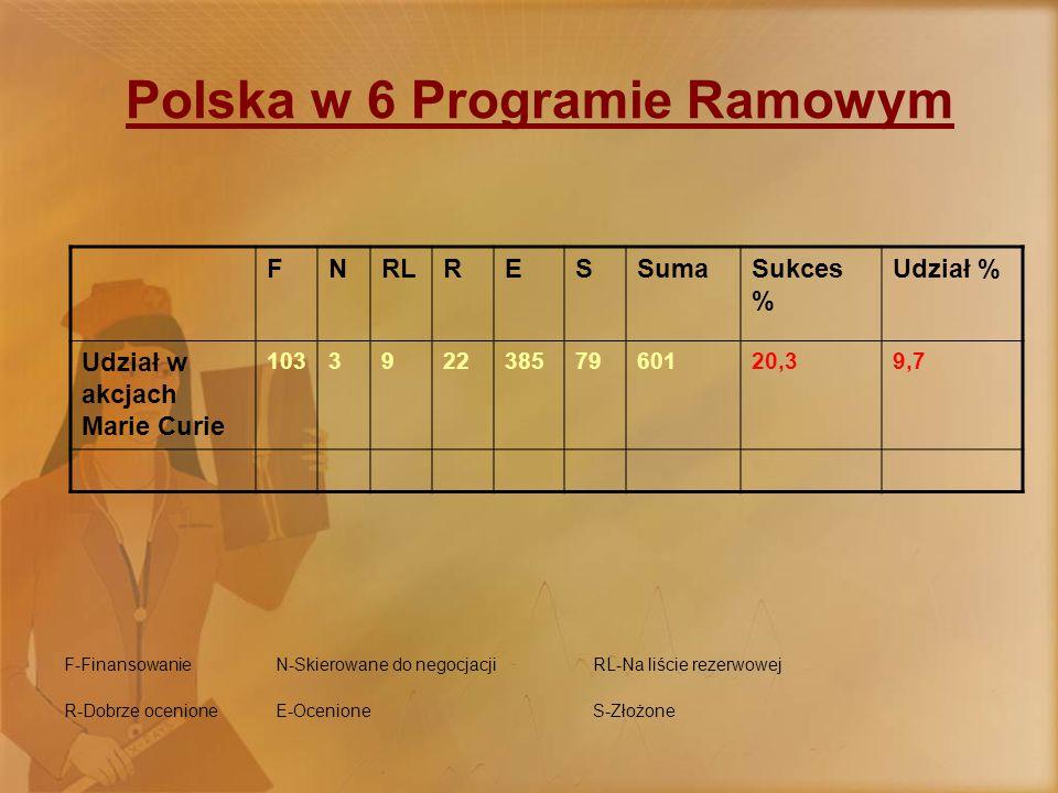 Polska w 6 Programie Ramowym F-FinansowanieN-Skierowane do negocjacjiRL-Na liście rezerwowej R-Dobrze ocenioneE-OcenioneS-Złożone FNRLRESSumaSukces % Udział % Udział w akcjach Marie Curie 10339223857960120,39,7