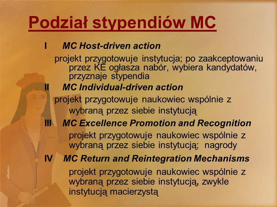 Podział stypendiów MC I MC Host-driven action projekt przygotowuje instytucja; po zaakceptowaniu przez KE ogłasza nabór, wybiera kandydatów, przyznaje stypendia II MC Individual-driven action projekt przygotowuje naukowiec wspólnie z wybraną przez siebie instytucją III MC Excellence Promotion and Recognition projekt przygotowuje naukowiec wspólnie z wybraną przez siebie instytucją; nagrody IV MC Return and Reintegration Mechanisms projekt przygotowuje naukowiec wspólnie z wybraną przez siebie instytucją, zwykle instytucją macierzystą