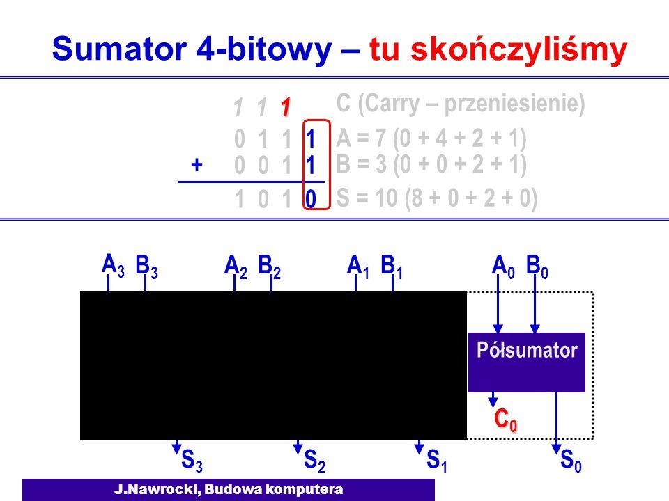 J.Nawrocki, Budowa komputera Sumator 4-bitowy – tu skończyliśmy Półsumator Sumator 1 A0A0 B0B0 S0S0 C0C0C0C0 A1A1 B1B1 S1S1 C1C1 C0C0 Sumator 2 A2A2 B
