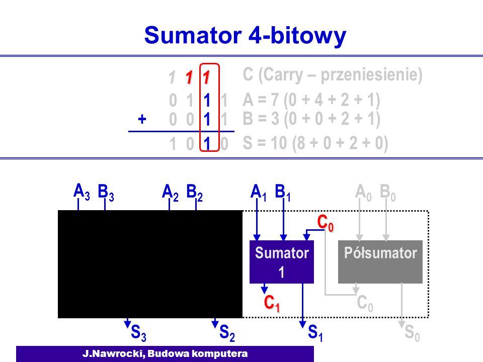 J.Nawrocki, Budowa komputera Sumator 4-bitowy Półsumator Sumator 1 A0A0 B0B0 S0S0 C0C0 A1A1 B1B1 S1S1 C1C1C1C1 C0C0C0C0 Sumator 2 A2A2 B2B2 S2S2 C2C2