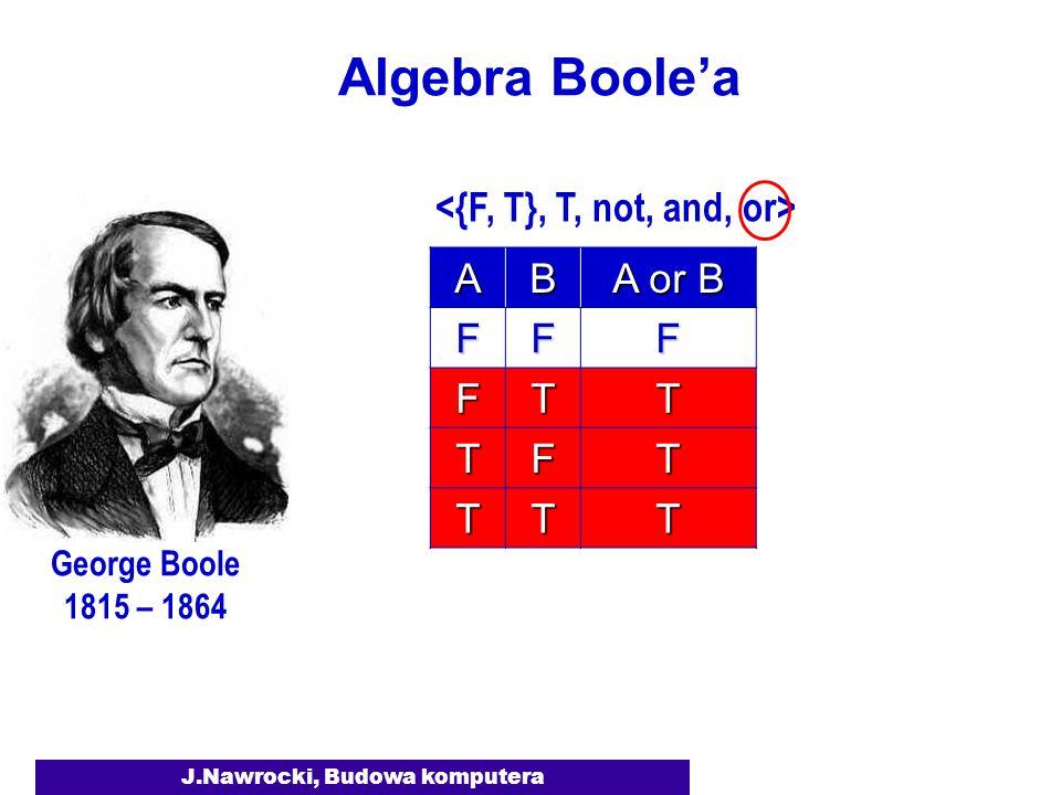 J.Nawrocki, Budowa komputera Algebra Boole'a George Boole 1815 – 1864 AB A or B FFF FTT TFT TTT