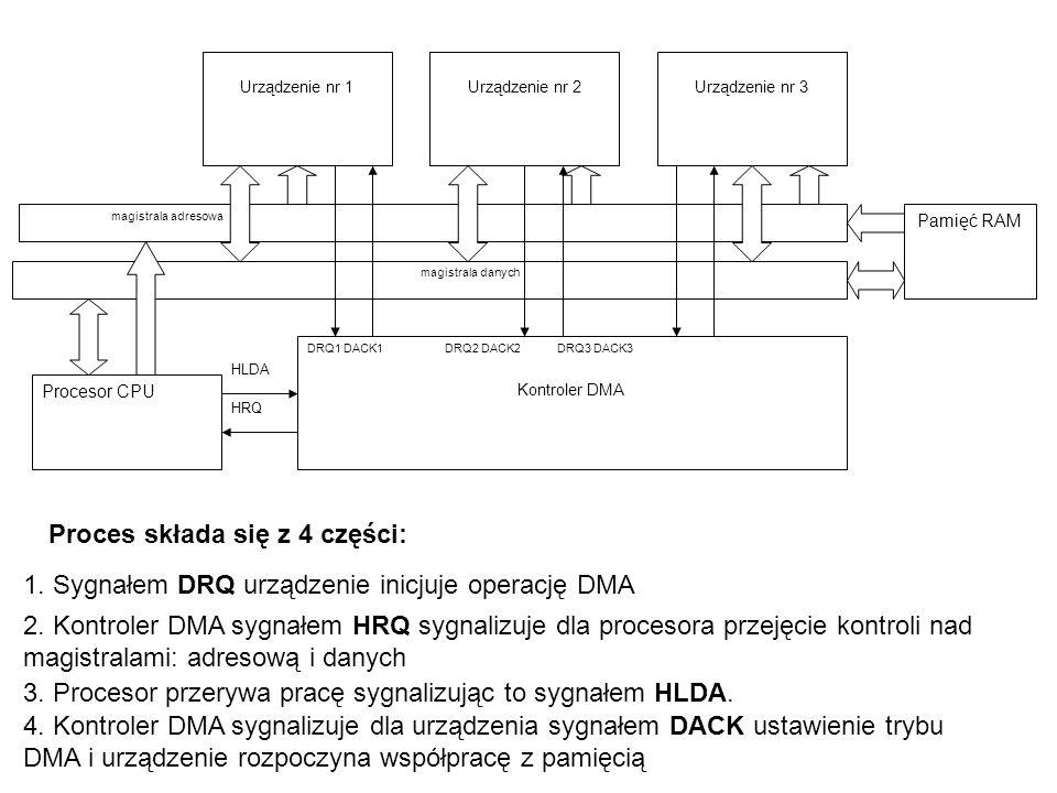 1. Sygnałem DRQ urządzenie inicjuje operację DMA 2. Kontroler DMA sygnałem HRQ sygnalizuje dla procesora przejęcie kontroli nad magistralami: adresową