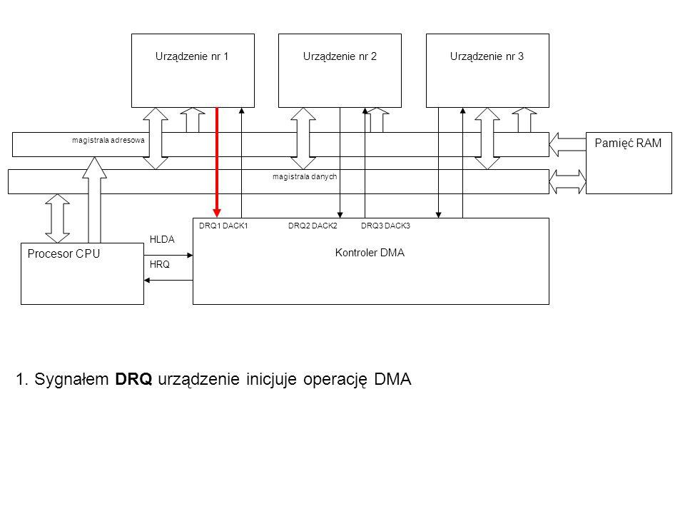 1. Sygnałem DRQ urządzenie inicjuje operację DMA Procesor CPU Urządzenie nr 1 magistrala adresowa Urządzenie nr 2 magistrala danych Urządzenie nr 3 Pa