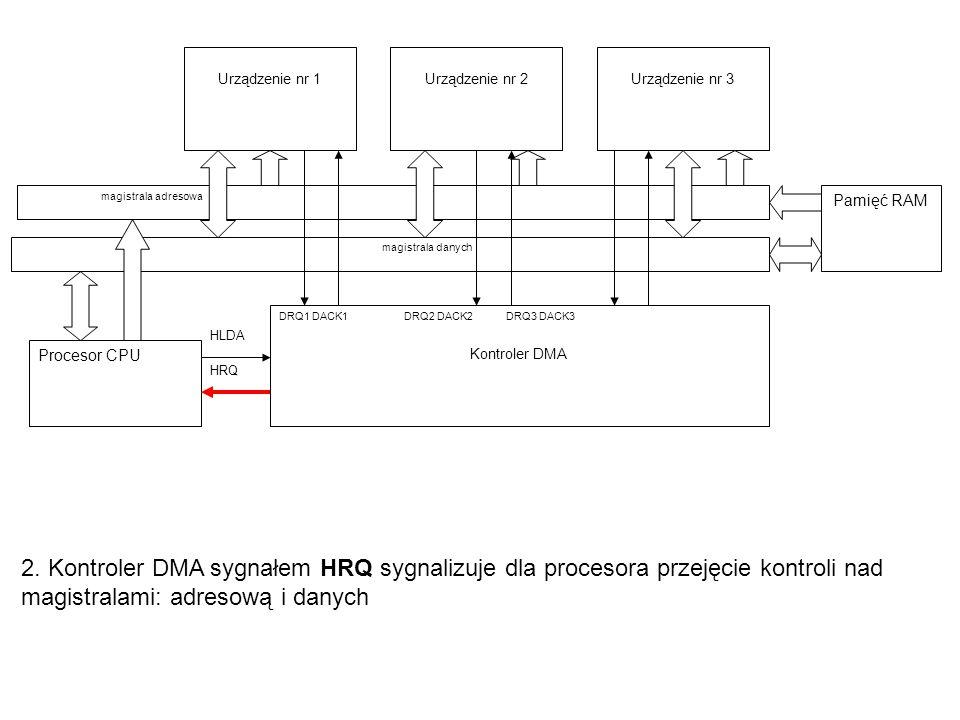 2. Kontroler DMA sygnałem HRQ sygnalizuje dla procesora przejęcie kontroli nad magistralami: adresową i danych Procesor CPU Urządzenie nr 1 magistrala