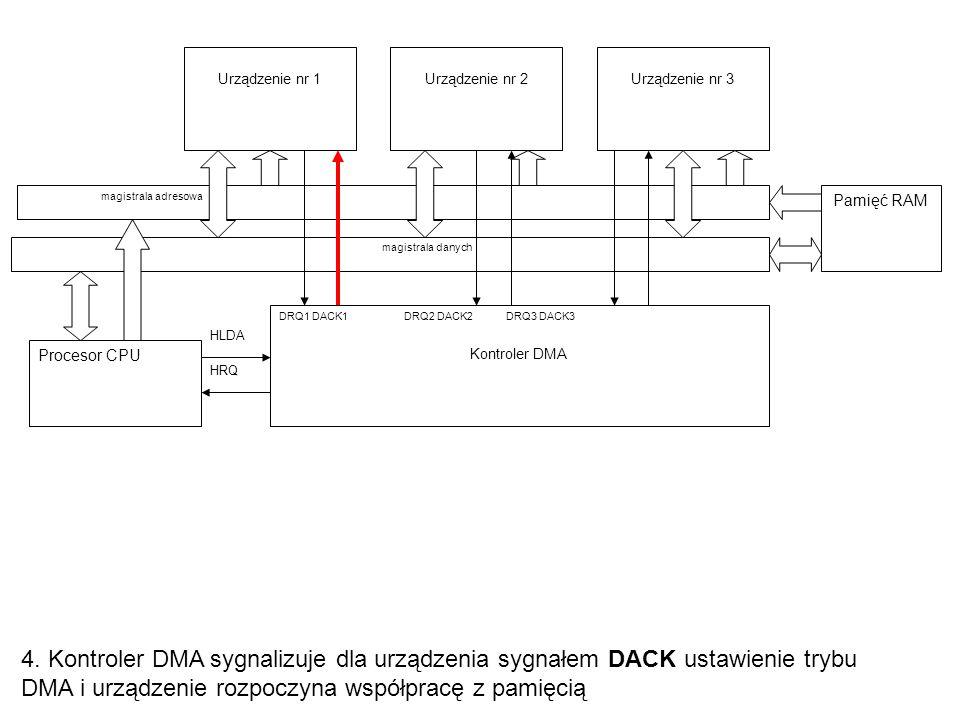 4. Kontroler DMA sygnalizuje dla urządzenia sygnałem DACK ustawienie trybu DMA i urządzenie rozpoczyna współpracę z pamięcią Procesor CPU Urządzenie n