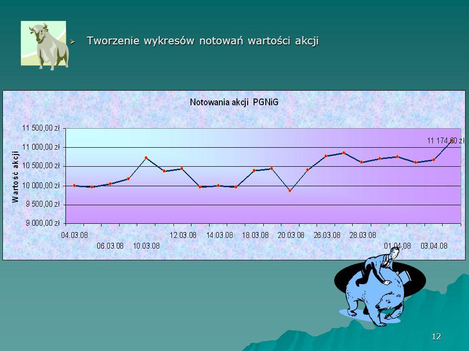 12  Tworzenie wykresów notowań wartości akcji