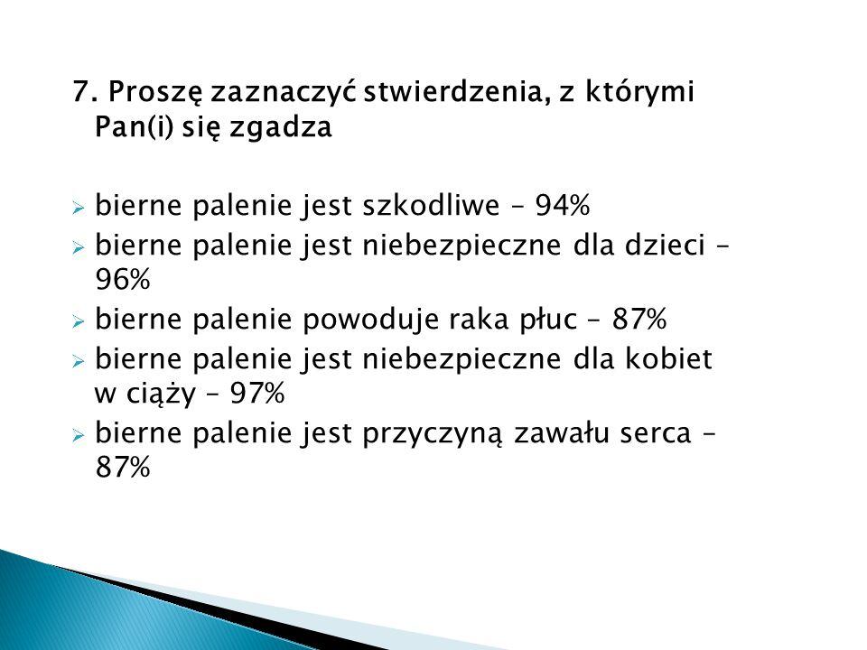 7. Proszę zaznaczyć stwierdzenia, z którymi Pan(i) się zgadza  bierne palenie jest szkodliwe – 94%  bierne palenie jest niebezpieczne dla dzieci – 9