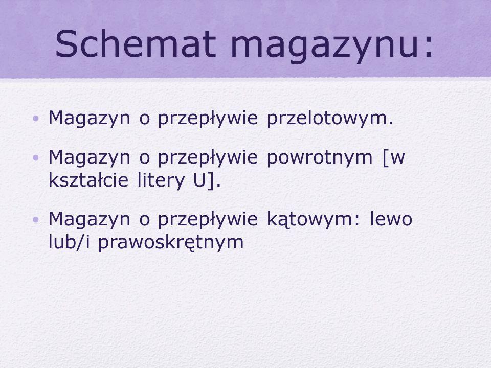 Schemat magazynu: Magazyn o przepływie przelotowym. Magazyn o przepływie powrotnym [w kształcie litery U]. Magazyn o przepływie kątowym: lewo lub/i pr