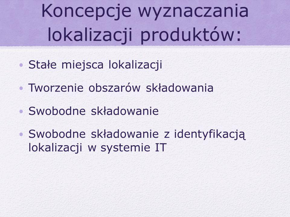 Koncepcje wyznaczania lokalizacji produktów: Stałe miejsca lokalizacji Tworzenie obszarów składowania Swobodne składowanie Swobodne składowanie z iden