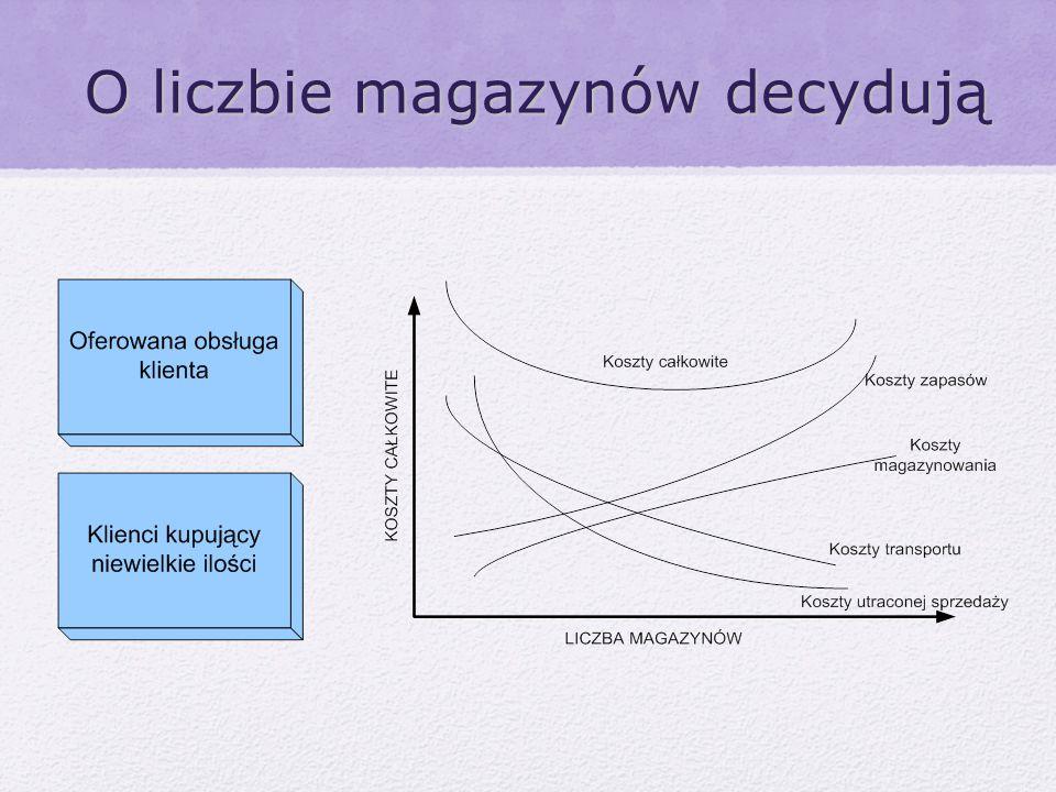 Schemat magazynu: Magazyn o przepływie przelotowym.
