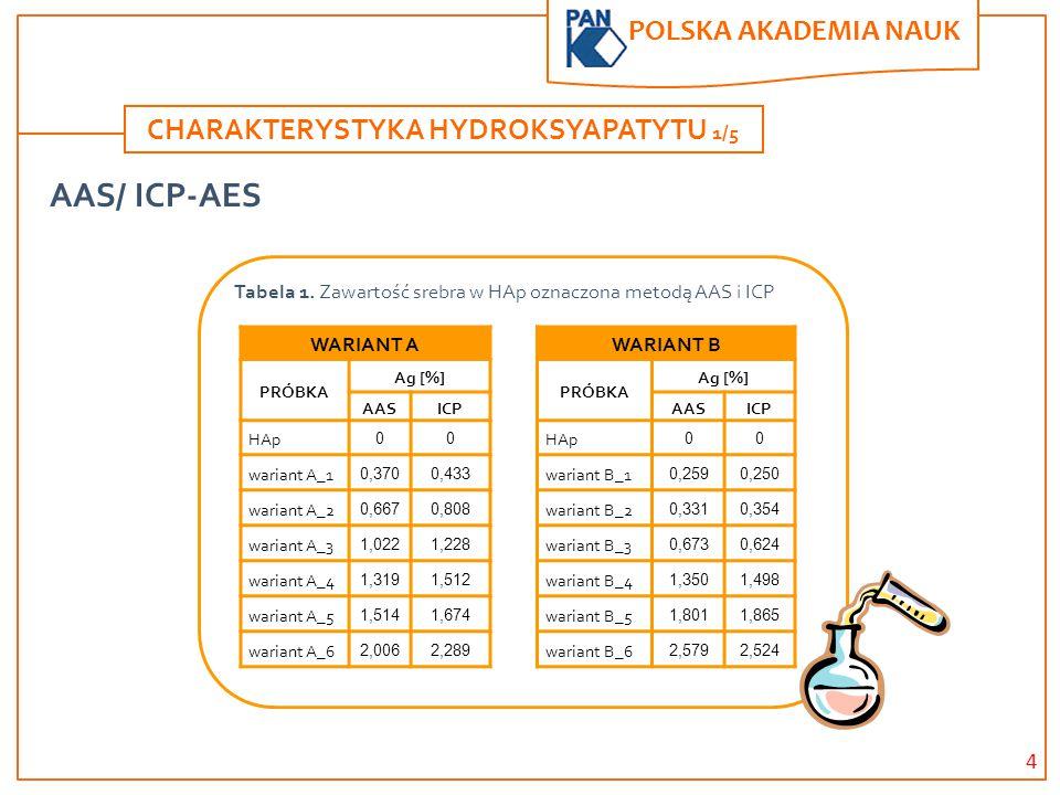 4 POLSKA AKADEMIA NAUK. CHARAKTERYSTYKA HYDROKSYAPATYTU 1/5 AAS/ ICP-AES WARIANT A PRÓBKA Ag [%] AASICP HAp 00 wariant A_1 0,3700,433 wariant A_2 0,66
