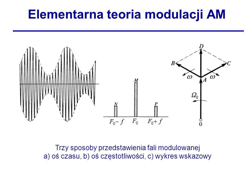 Trzy sposoby przedstawienia fali modulowanej a) oś czasu, b) oś częstotliwości, c) wykres wskazowy Elementarna teoria modulacji AM