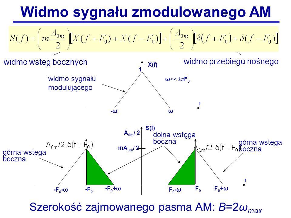F 0 -ω górna wstęga boczna widmo wstęg bocznych widmo przebiegu nośnego -F 0 -ω górna wstęga boczna X(f) f -ωω S(f) dolna wstęga boczna mA0m/ 2mA0m/ 2 -F 0 +ω -F0-F0 F0F0 f 1 widmo sygnału modulującego A0m/ 2A0m/ 2 F 0 +ω ω << 2π F 0 Szerokość zajmowanego pasma AM: B=2ω max Widmo sygnału zmodulowanego AM