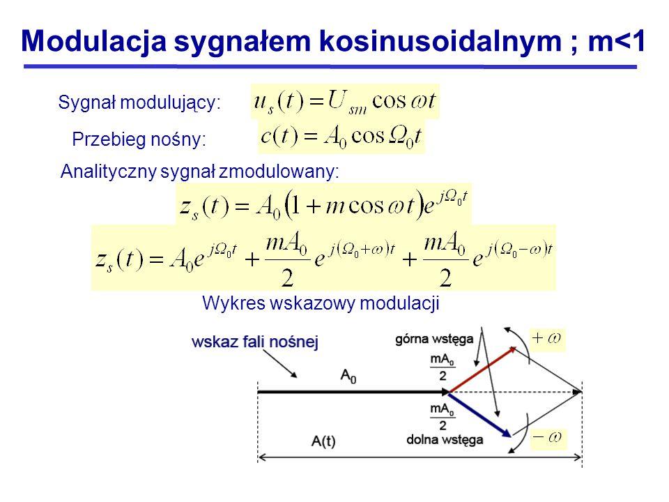 Modulacja sygnałem kosinusoidalnym ; m<1 Sygnał modulujący: Przebieg nośny: Analityczny sygnał zmodulowany: Wykres wskazowy modulacji