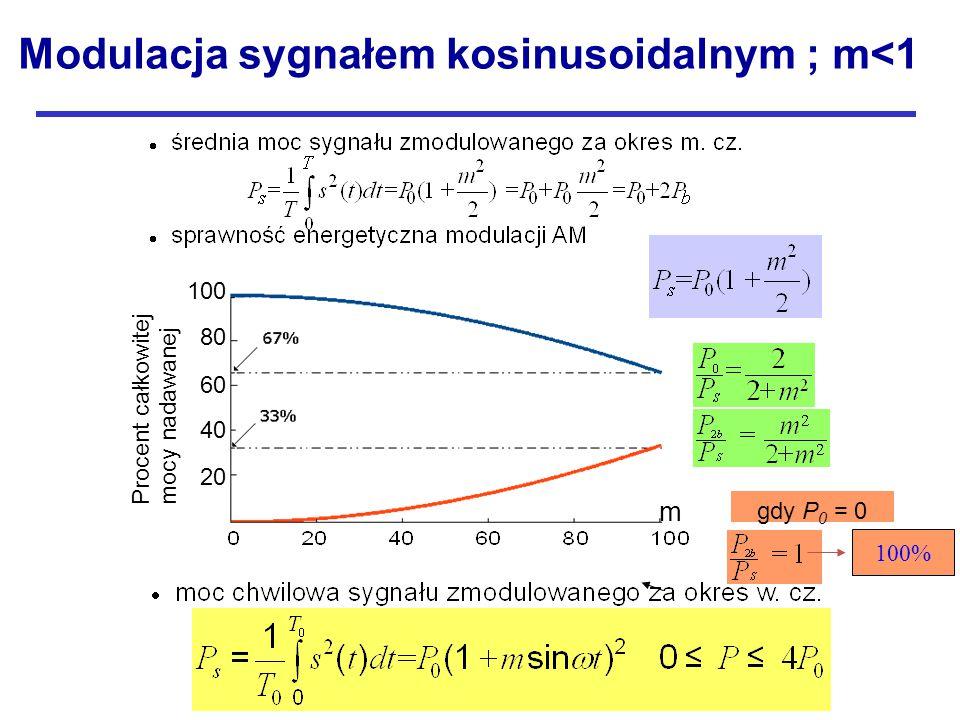 Procent całkowitej mocy nadawanej 100 80 60 40 20 m m gdy P 0 = 0 100% Modulacja sygnałem kosinusoidalnym ; m<1