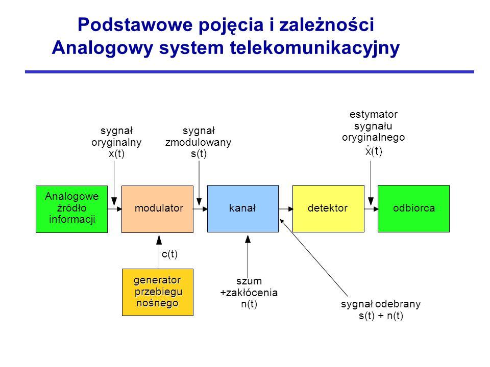sygnał odebrany s(t) + n(t) szum +zakłócenia n(t) generator przebiegu nośnego c(t) sygnał zmodulowany s(t) sygnał oryginalny x(t) estymator sygnału oryginalnego Analogowe źródło informacji modulator kanałdetektorodbiorca Podstawowe pojęcia i zależności Analogowy system telekomunikacyjny