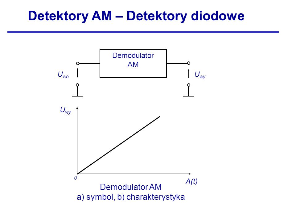 Demodulator AM U wy U we Demodulator AM a) symbol, b) charakterystyka U wy A(t) 0 Detektory AM – Detektory diodowe