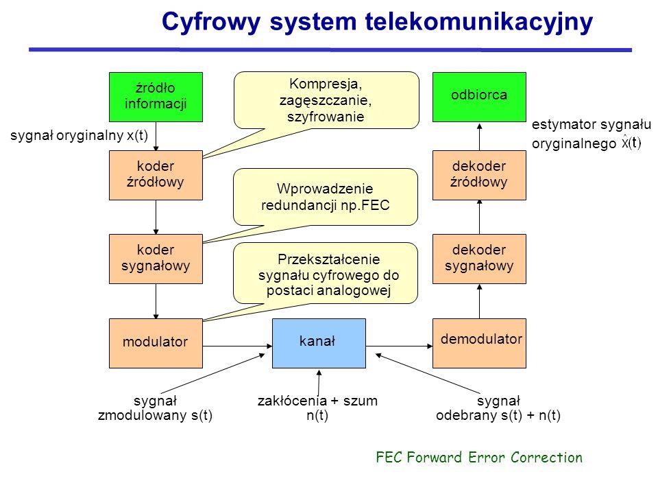 Kompresja, zagęszczanie, szyfrowanie Wprowadzenie redundancji np.FEC Przekształcenie sygnału cyfrowego do postaci analogowej sygnał oryginalny x(t) estymator sygnału oryginalnego odbiorca sygnał zmodulowany s(t) zakłócenia + szum n(t) sygnał odebrany s(t) + n(t) źródło informacji modulator koder źródłowy koder sygnałowy kanał dekoder źródłowy dekoder sygnałowy demodulator FEC Forward Error Correction Cyfrowy system telekomunikacyjny
