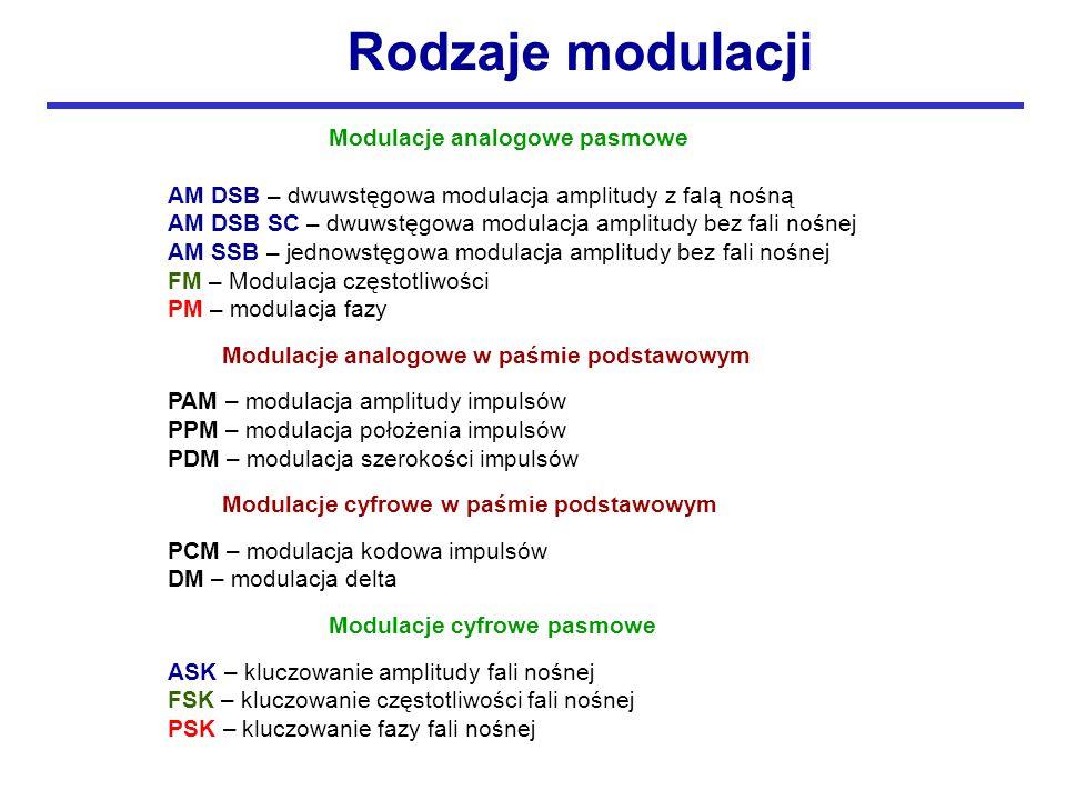 Modulacje analogowe pasmowe AM DSB – dwuwstęgowa modulacja amplitudy z falą nośną AM DSB SC – dwuwstęgowa modulacja amplitudy bez fali nośnej AM SSB – jednowstęgowa modulacja amplitudy bez fali nośnej FM – Modulacja częstotliwości PM – modulacja fazy Modulacje analogowe w paśmie podstawowym PAM – modulacja amplitudy impulsów PPM – modulacja położenia impulsów PDM – modulacja szerokości impulsów Modulacje cyfrowe w paśmie podstawowym PCM – modulacja kodowa impulsów DM – modulacja delta Modulacje cyfrowe pasmowe ASK – kluczowanie amplitudy fali nośnej FSK – kluczowanie częstotliwości fali nośnej PSK – kluczowanie fazy fali nośnej Rodzaje modulacji