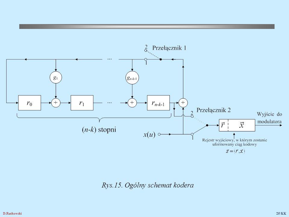 D.Rutkowski25/KK Rys.15. Ogólny schemat kodera