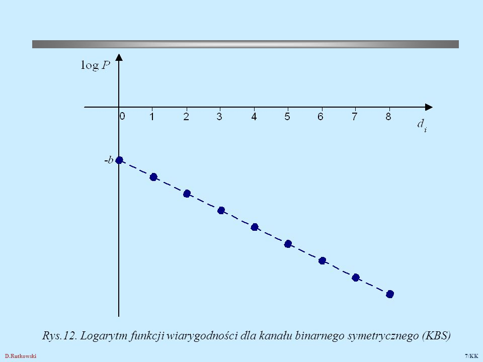 D.Rutkowski7/KK Rys.12. Logarytm funkcji wiarygodności dla kanału binarnego symetrycznego (KBS)