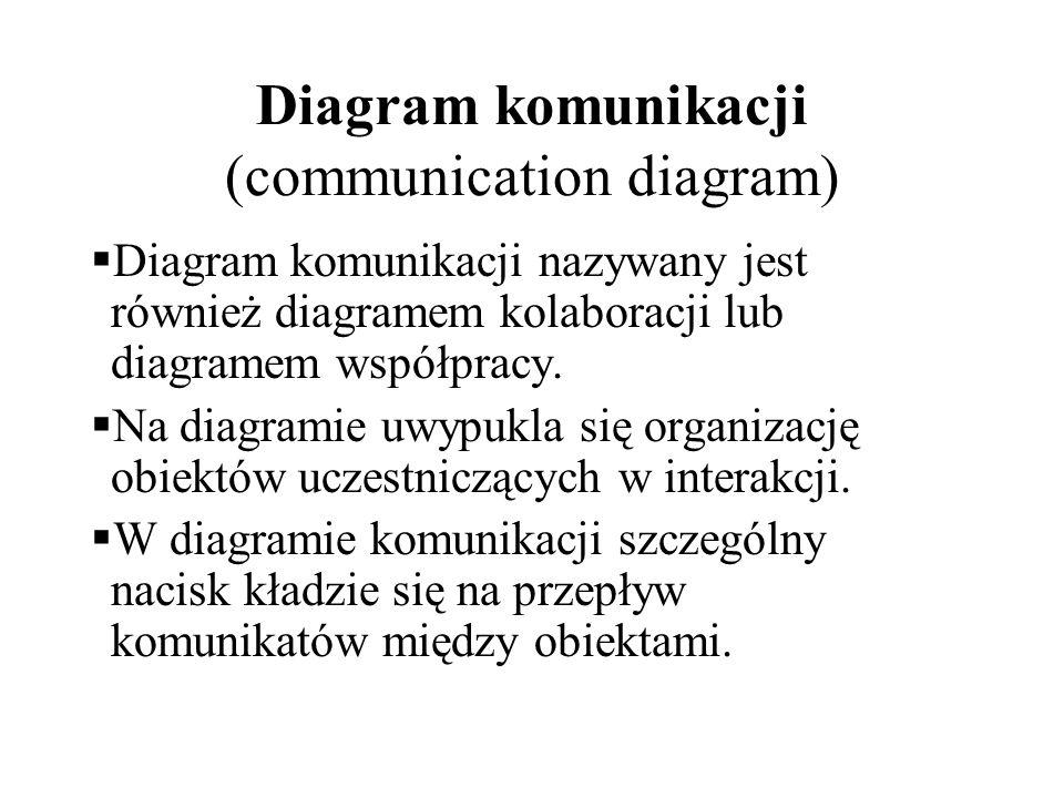 Diagram komunikacji Diagram komunikacji stosuje się do: obrazowania dynamicznych aspektów projektowanego systemu modelowania przepływu sterowania z uwzględnieniem kolejności komunikatów w czasie modelowania przepływu sterowania z uwzględnieniem organizacji strukturalnej obiektów