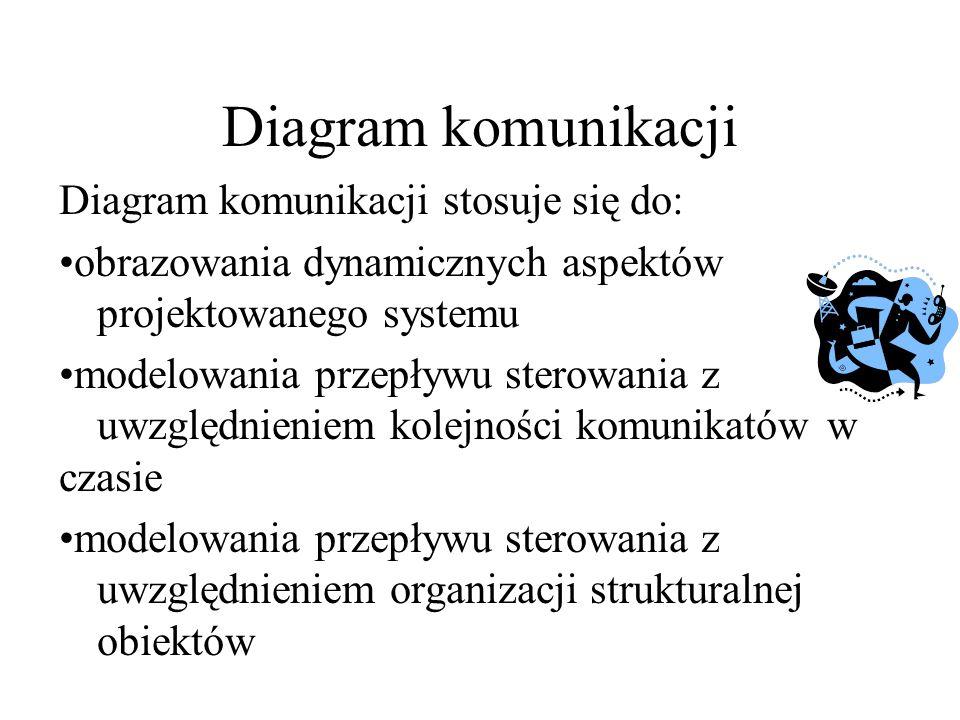 Diagram komunikacji W diagramie komunikacji występują: aktorzy (actor) obiekty (obiect) wiązania (association) komunikaty (message)