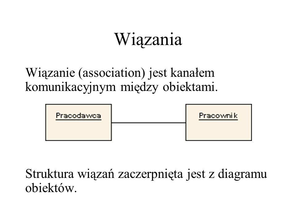 Komunikaty W diagramie komunikatów najistotniejszym elementem jest ciąg komunikatów.