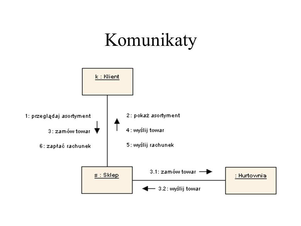 Diagram komunikacji Dobrze zbudowany diagram komunikacji: uwypukla jeden dynamiczny aspekt systemu obrazuje tylko te byty, które są niezbędne do zrozumienia tego aspektu uwzględnia szczegóły odpowiednie do przyjętego poziomu abstrakcji nie jest zbyt ogólny